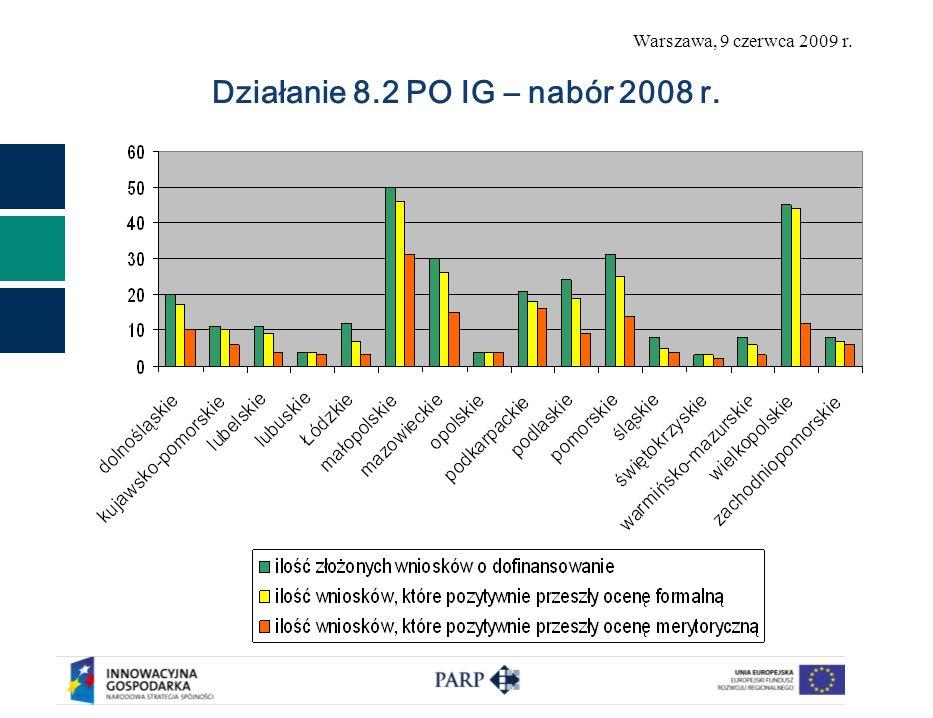 Działanie 8.2 PO IG – nabór 2008 r.