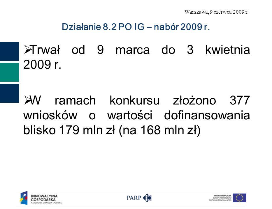 Działanie 8.2 PO IG – nabór 2009 r.