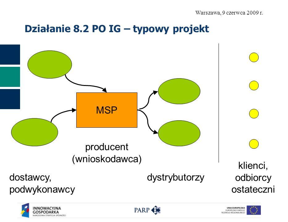 Działanie 8.2 PO IG – typowy projekt