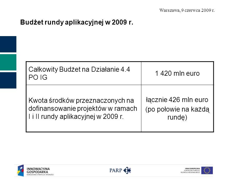 Budżet rundy aplikacyjnej w 2009 r.