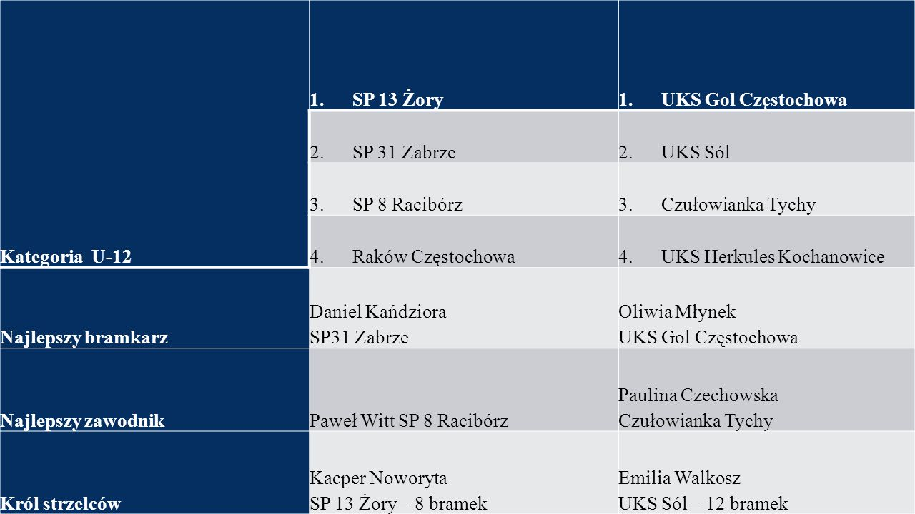Kategoria U-12 1. SP 13 Żory. 1. UKS Gol Częstochowa. 2. SP 31 Zabrze. 2. UKS Sól.