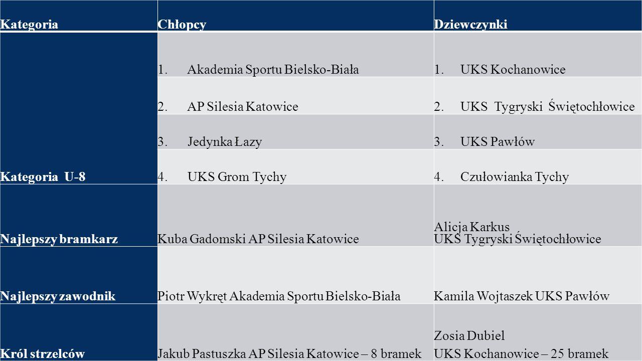 Kategoria Chłopcy. Dziewczynki. Kategoria U-8. 1. Akademia Sportu Bielsko-Biała. 1. UKS Kochanowice.