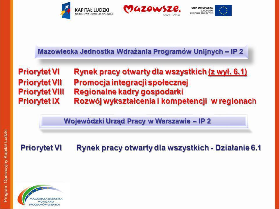 Priorytet VI Rynek pracy otwarty dla wszystkich (z wył. 6.1)
