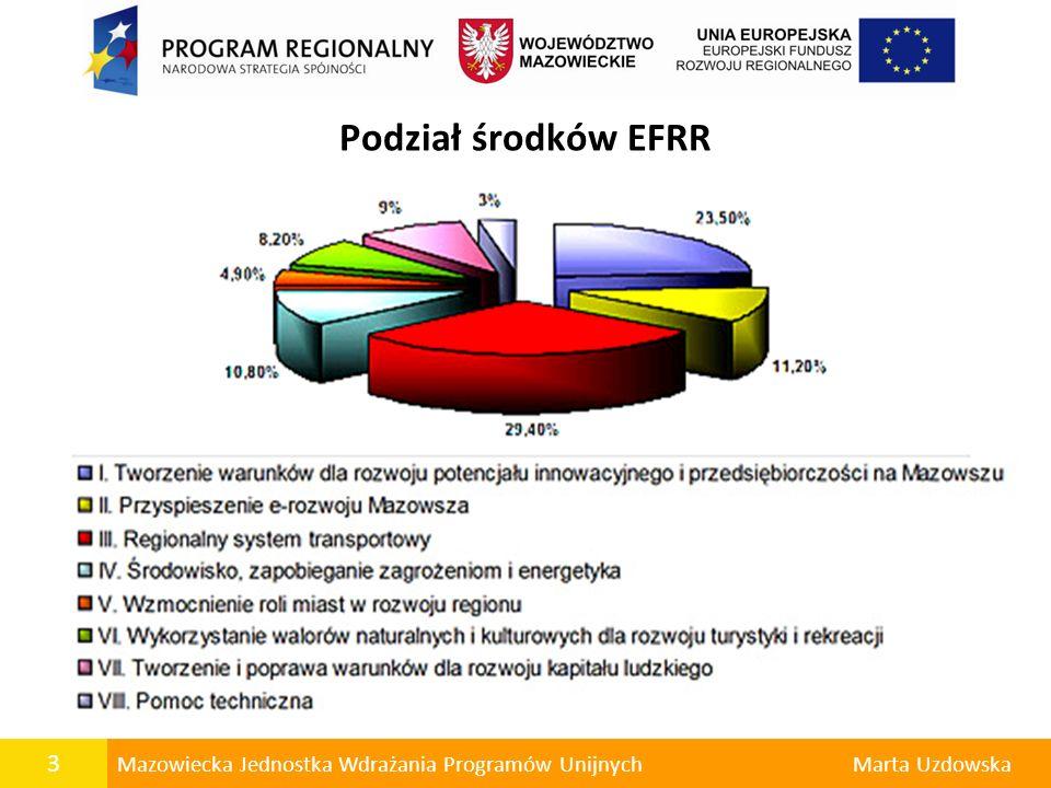 Podział środków EFRR