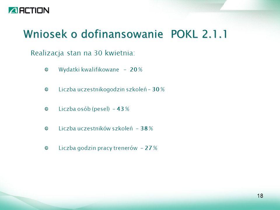 Wniosek o dofinansowanie POKL 2.1.1