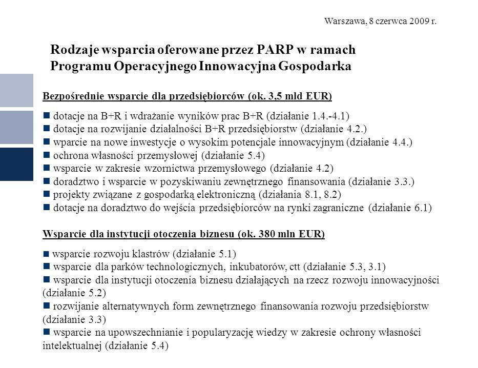 Rodzaje wsparcia oferowane przez PARP w ramach Programu Operacyjnego Innowacyjna Gospodarka