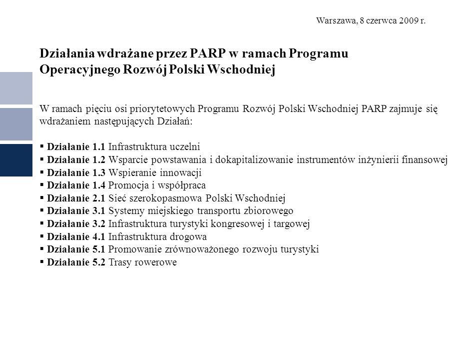 Działania wdrażane przez PARP w ramach Programu Operacyjnego Rozwój Polski Wschodniej