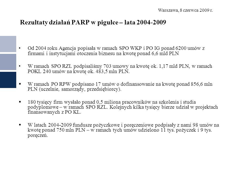 Rezultaty działań PARP w pigułce – lata 2004-2009