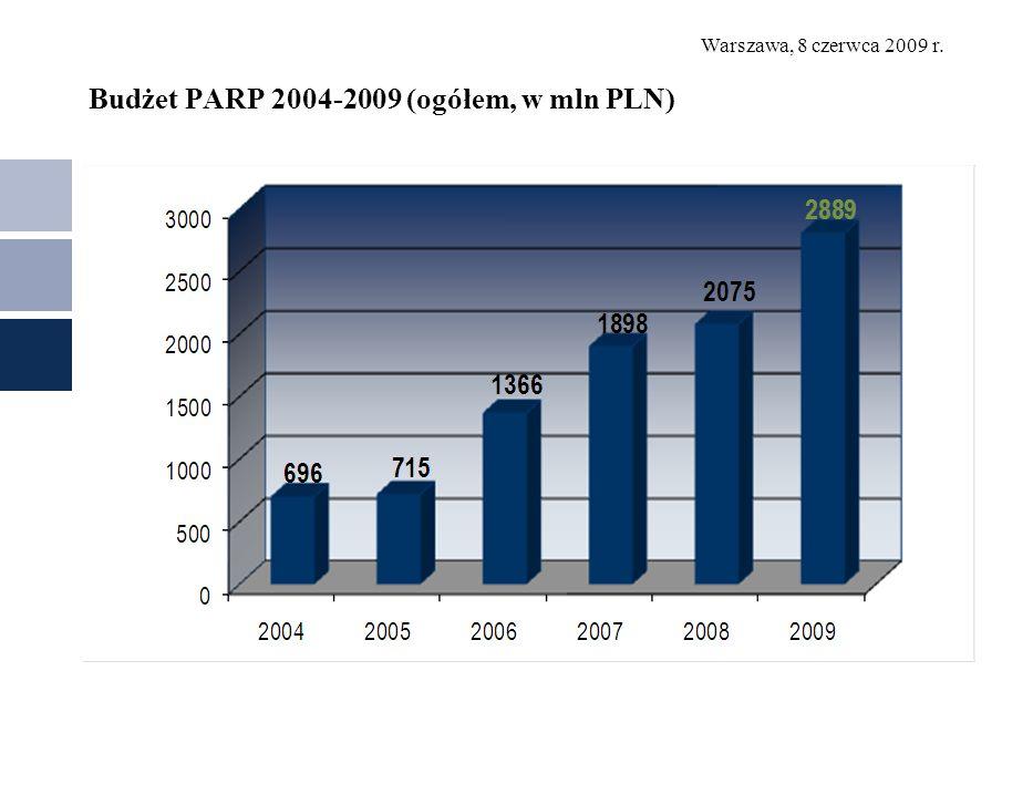Budżet PARP 2004-2009 (ogółem, w mln PLN)