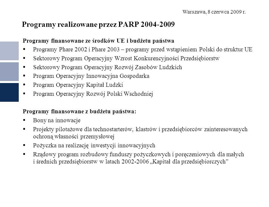 Programy realizowane przez PARP 2004-2009