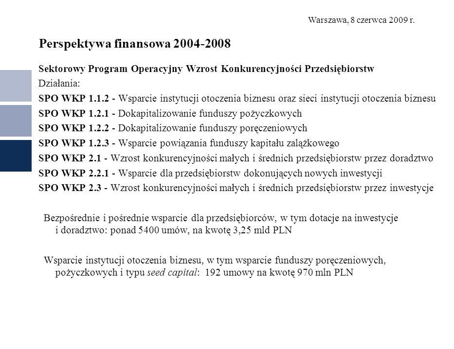 Perspektywa finansowa 2004-2008
