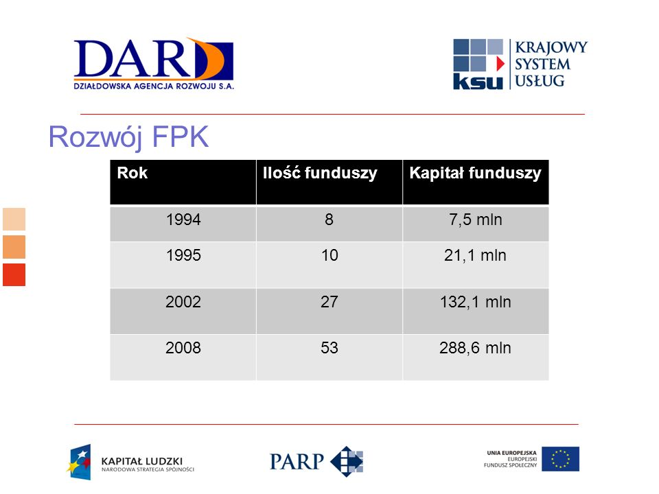 Rozwój FPK Rok Ilość funduszy Kapitał funduszy 1994 8 7,5 mln 1995 10