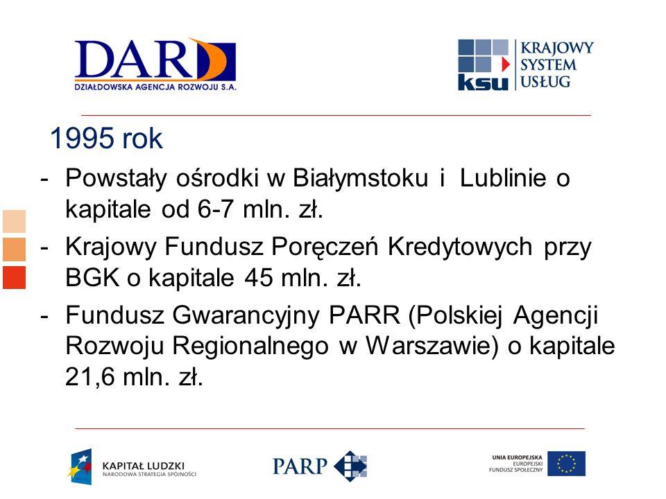 1995 rok Powstały ośrodki w Białymstoku i Lublinie o kapitale od 6-7 mln. zł. Krajowy Fundusz Poręczeń Kredytowych przy BGK o kapitale 45 mln. zł.