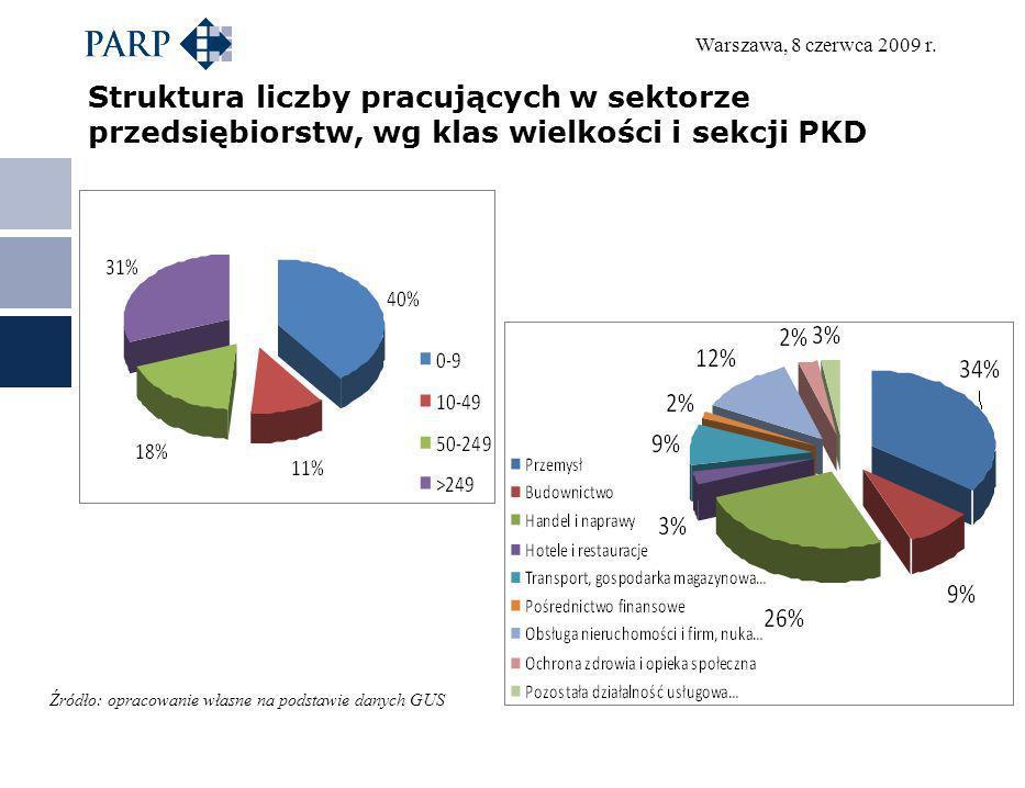 Struktura liczby pracujących w sektorze przedsiębiorstw, wg klas wielkości i sekcji PKD