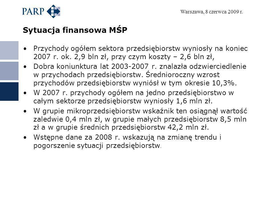 Sytuacja finansowa MŚP