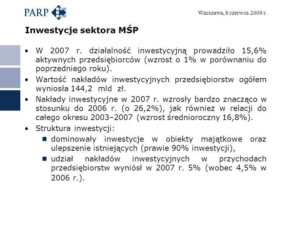 Inwestycje sektora MŚP