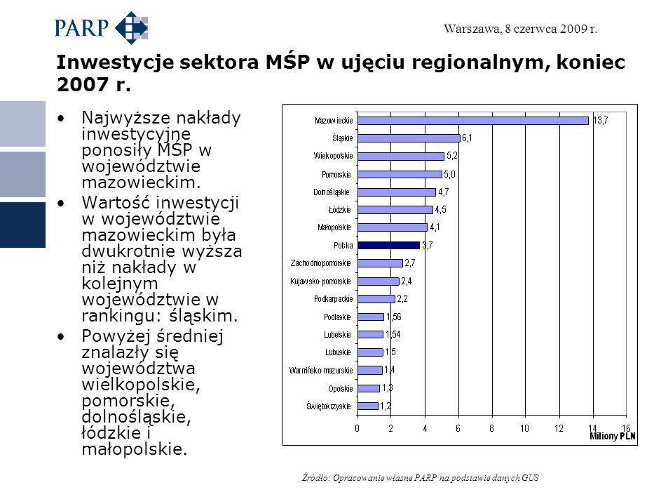 Inwestycje sektora MŚP w ujęciu regionalnym, koniec 2007 r.