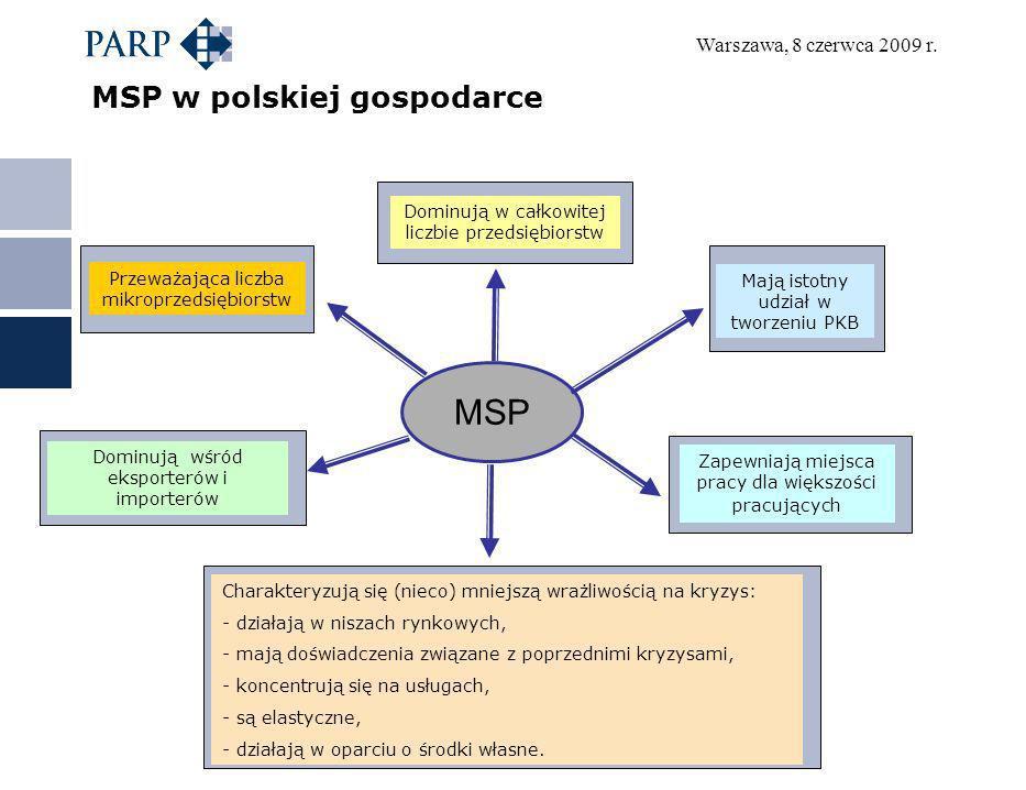 MSP w polskiej gospodarce