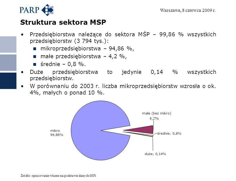 Struktura sektora MSP Przedsiębiorstwa należące do sektora MŚP – 99,86 % wszystkich przedsiębiorstw (3 794 tys.):