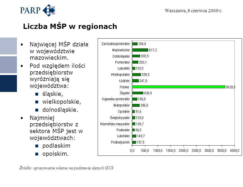 Liczba MŚP w regionach Najwięcej MŚP działa w województwie mazowieckim. Pod względem ilości przedsiębiorstw wyróżniają się województwa: