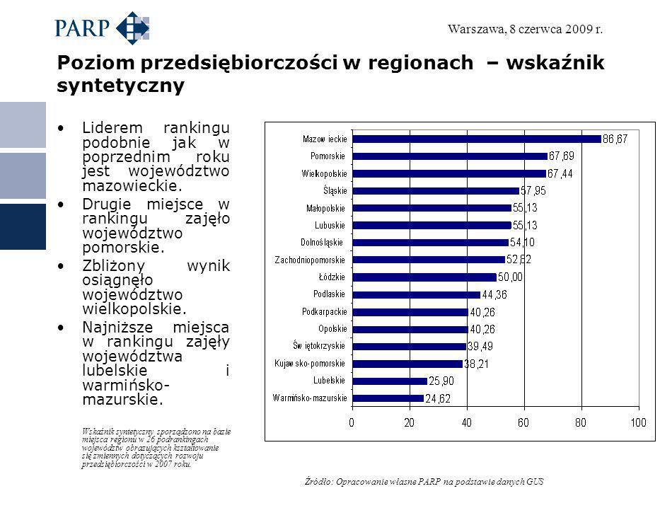 Poziom przedsiębiorczości w regionach – wskaźnik syntetyczny