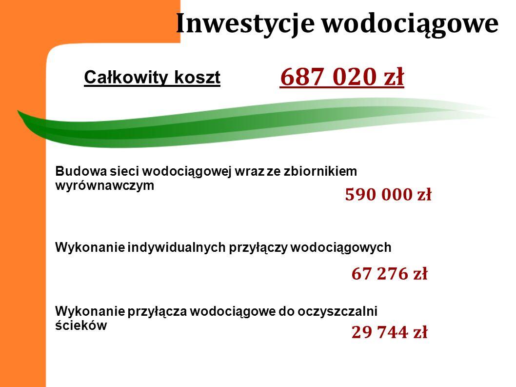 Inwestycje wodociągowe