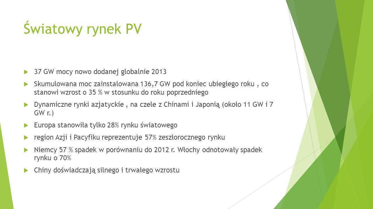 Światowy rynek PV 37 GW mocy nowo dodanej globalnie 2013