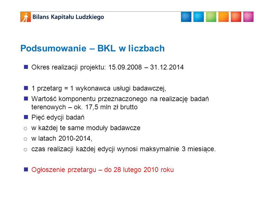 Podsumowanie – BKL w liczbach