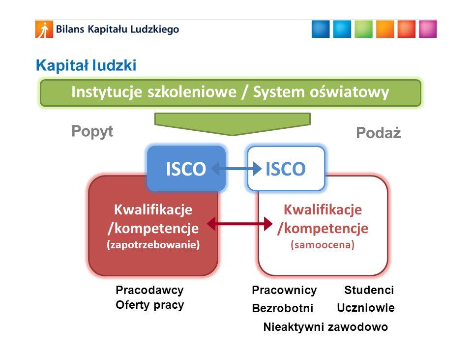 ISCO ISCO Instytucje szkoleniowe / System oświatowy Kapitał ludzki