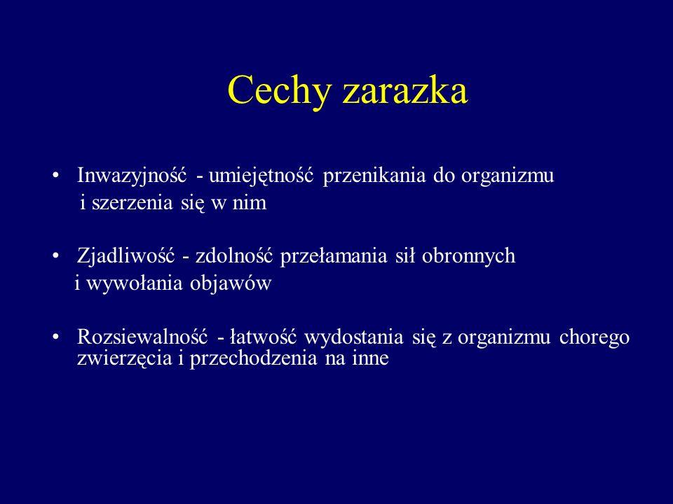 Cechy zarazka Inwazyjność - umiejętność przenikania do organizmu