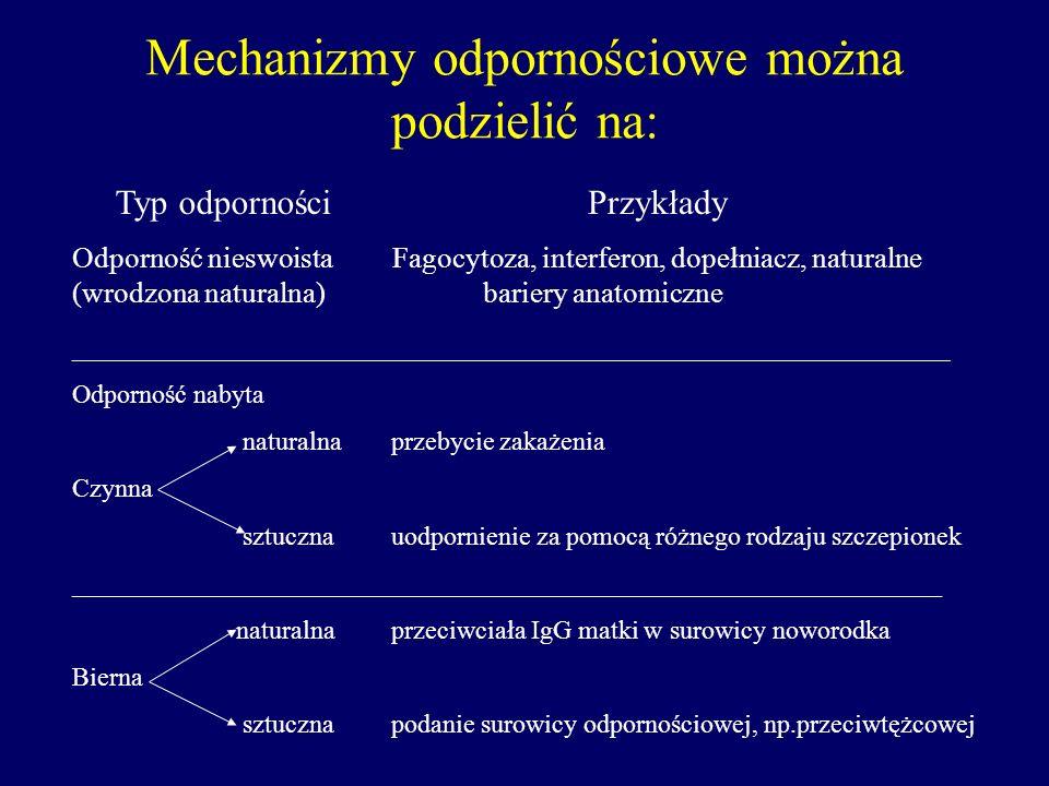 Mechanizmy odpornościowe można podzielić na: