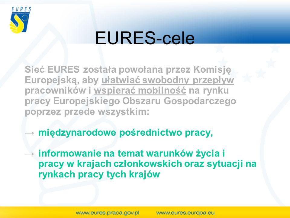 EURES-cele Sieć EURES została powołana przez Komisję