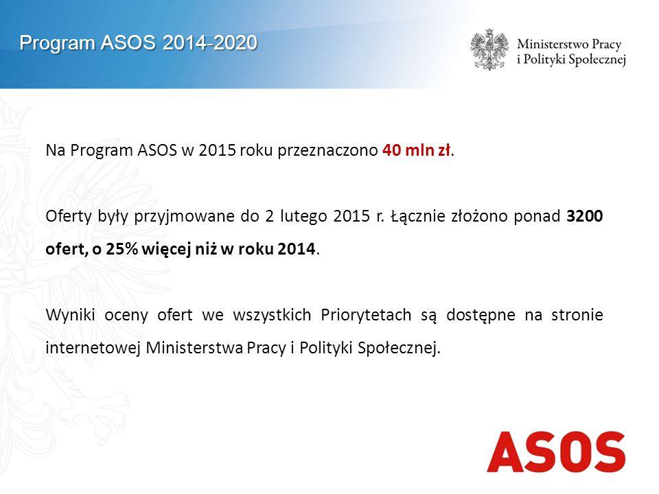 Program ASOS 2014-2020 Na Program ASOS w 2015 roku przeznaczono 40 mln zł.