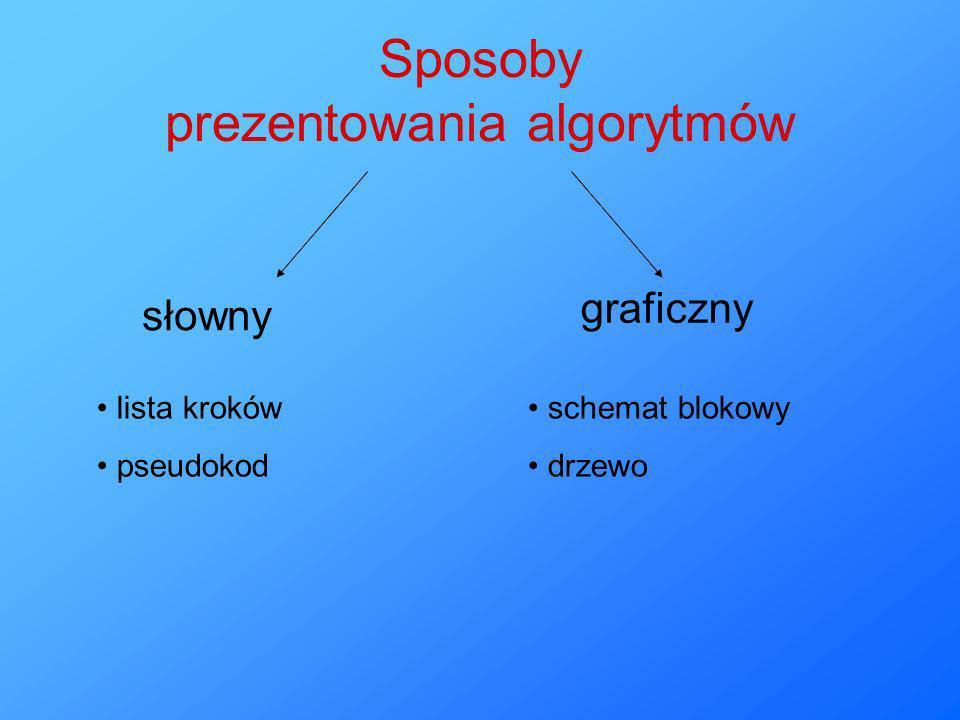 Sposoby prezentowania algorytmów