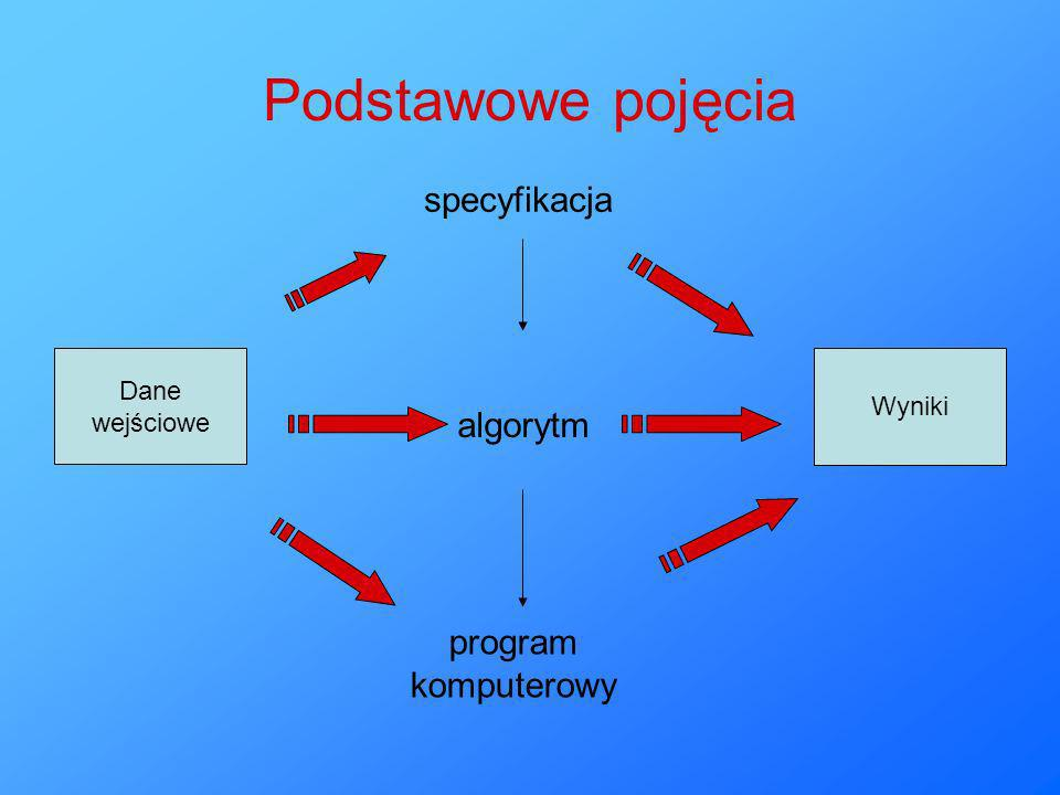 Podstawowe pojęcia specyfikacja algorytm program komputerowy Dane
