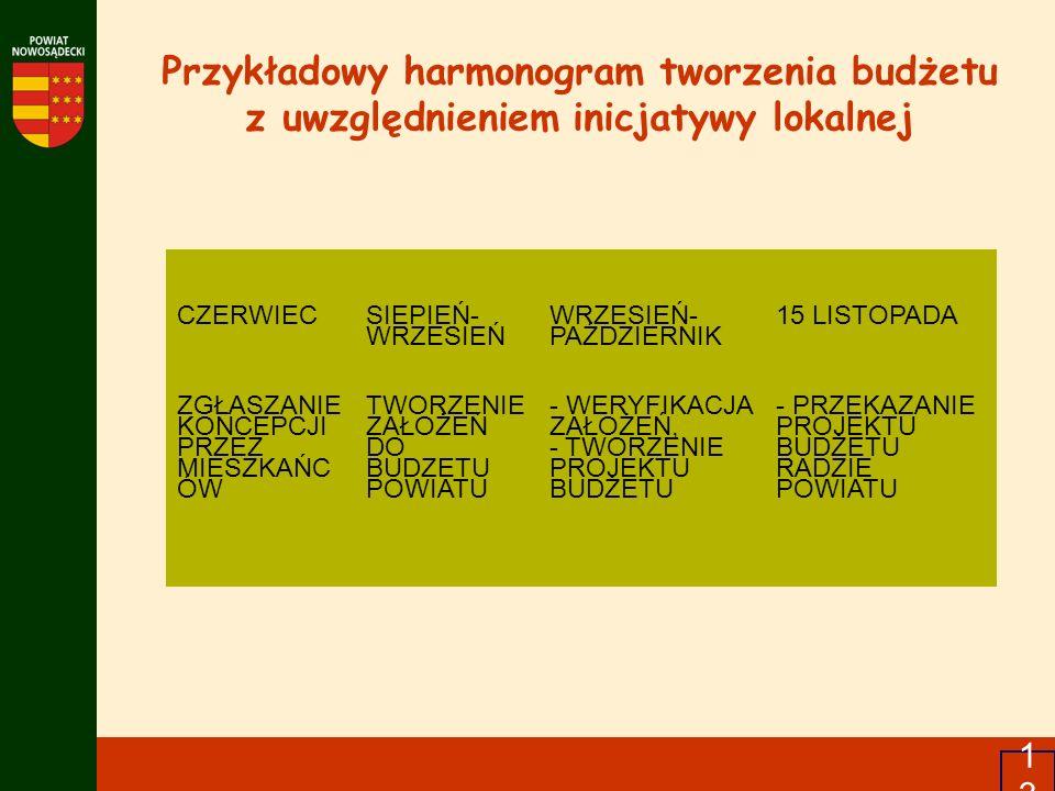 Przykładowy harmonogram tworzenia budżetu z uwzględnieniem inicjatywy lokalnej