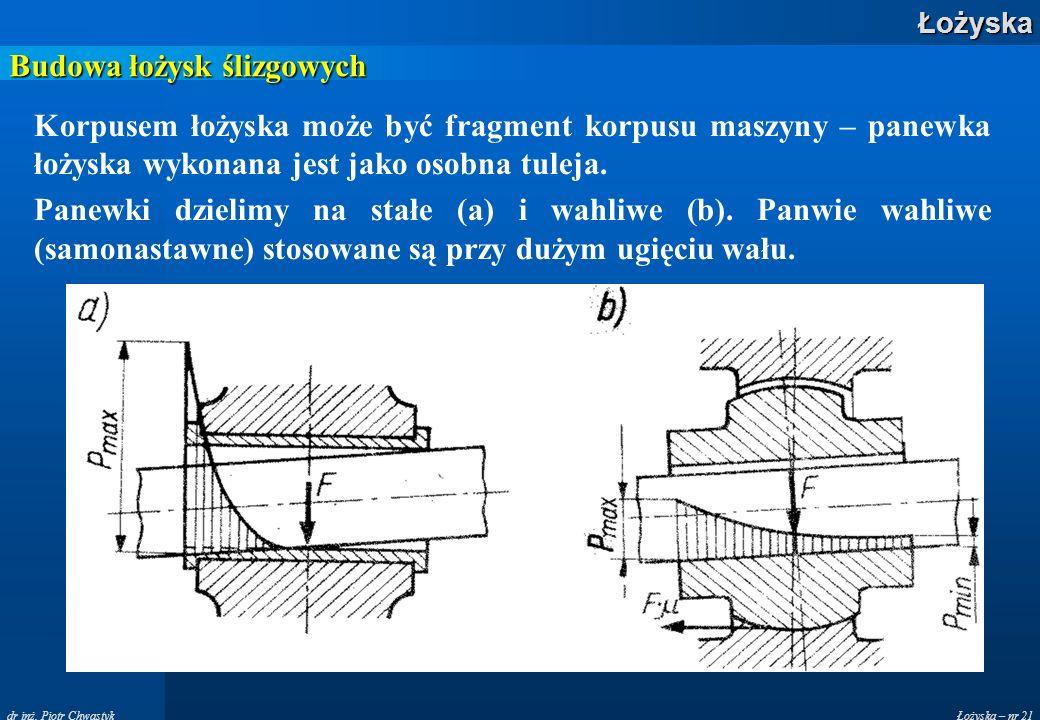 Budowa łożysk ślizgowych