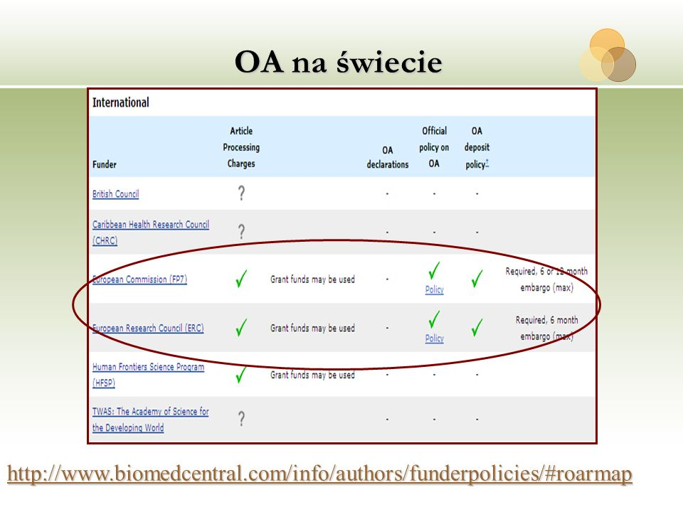 OA na świecie http://www.biomedcentral.com/info/authors/funderpolicies/#roarmap