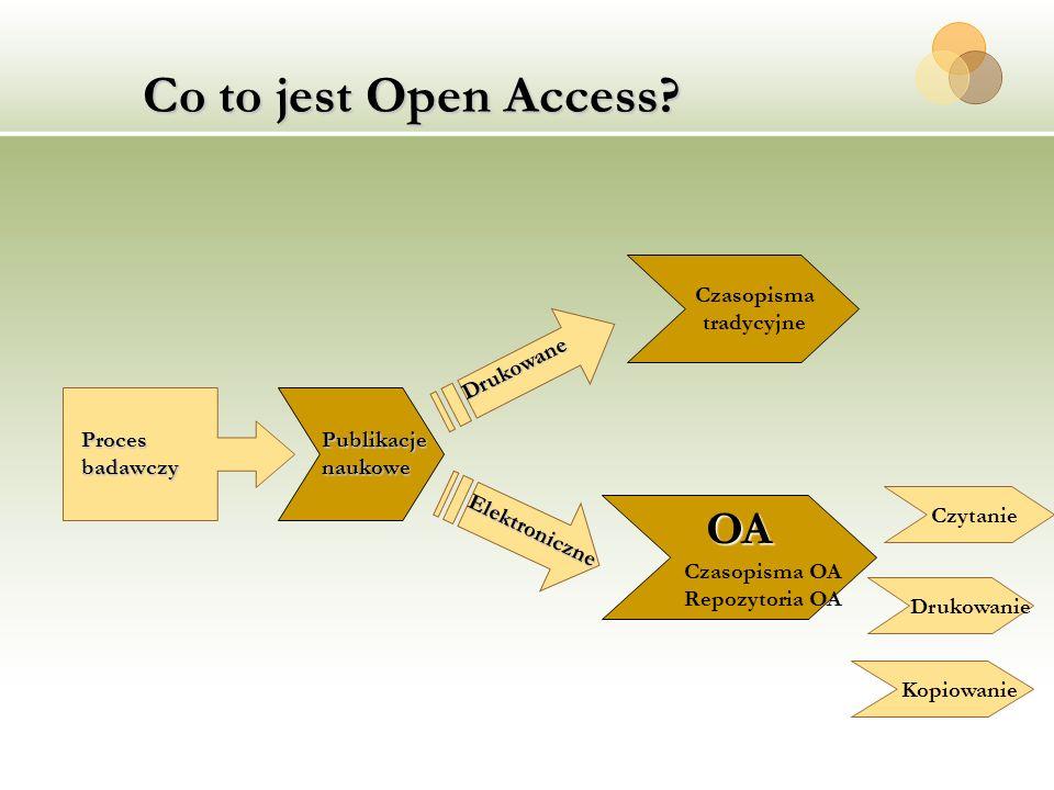 Co to jest Open Access OA Czasopisma tradycyjne Drukowane