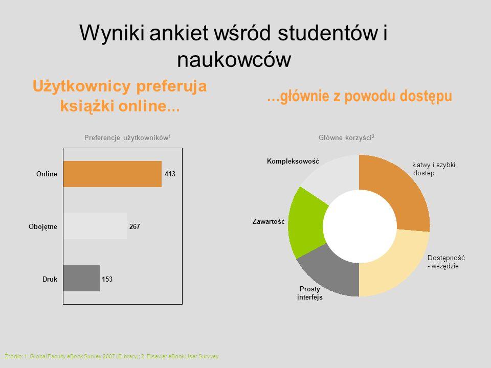Wyniki ankiet wśród studentów i naukowców