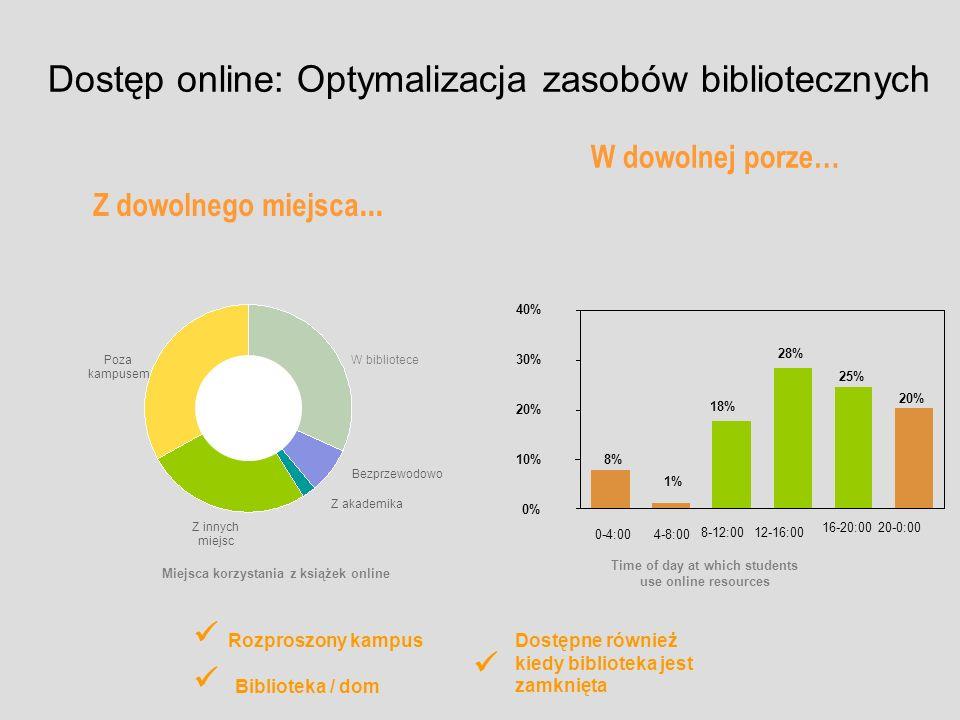 Dostęp online: Optymalizacja zasobów bibliotecznych