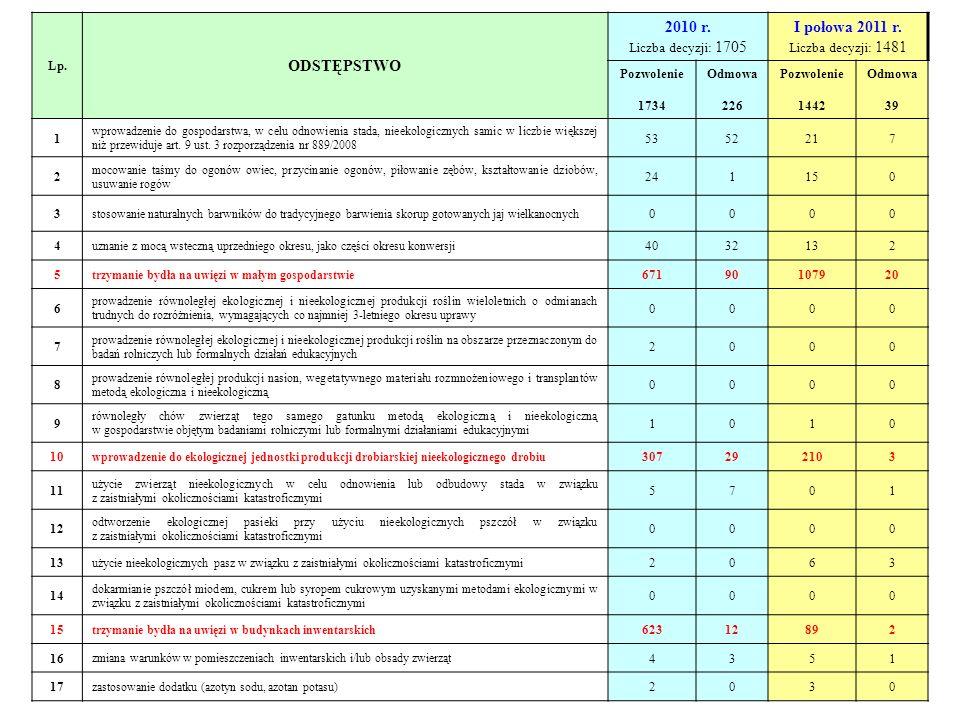 ODSTĘPSTWO 2010 r. I połowa 2011 r. Lp. Liczba decyzji: 1705