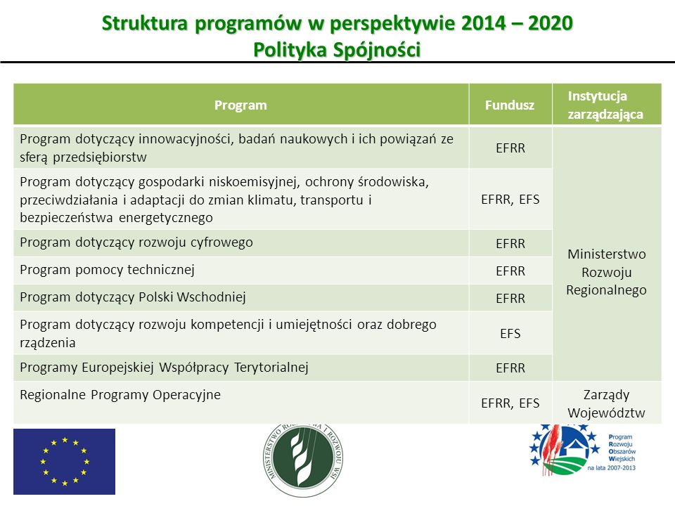 Struktura programów w perspektywie 2014 – 2020 Polityka Spójności