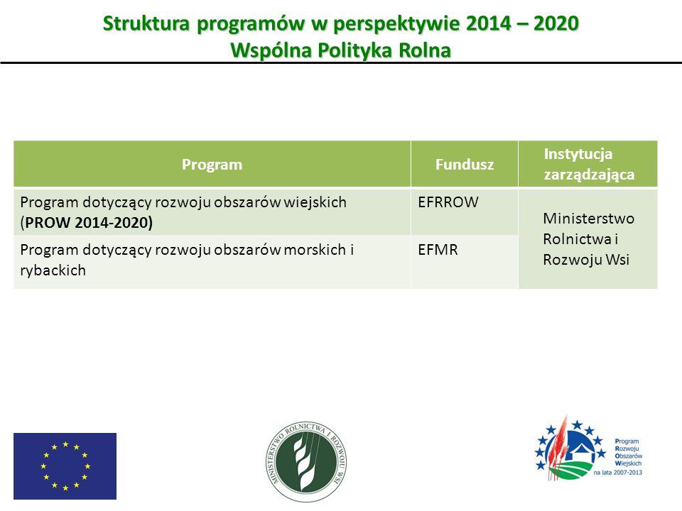 Struktura programów w perspektywie 2014 – 2020 Wspólna Polityka Rolna