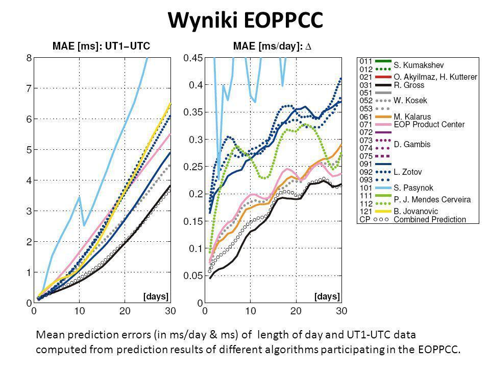 Wyniki EOPPCC