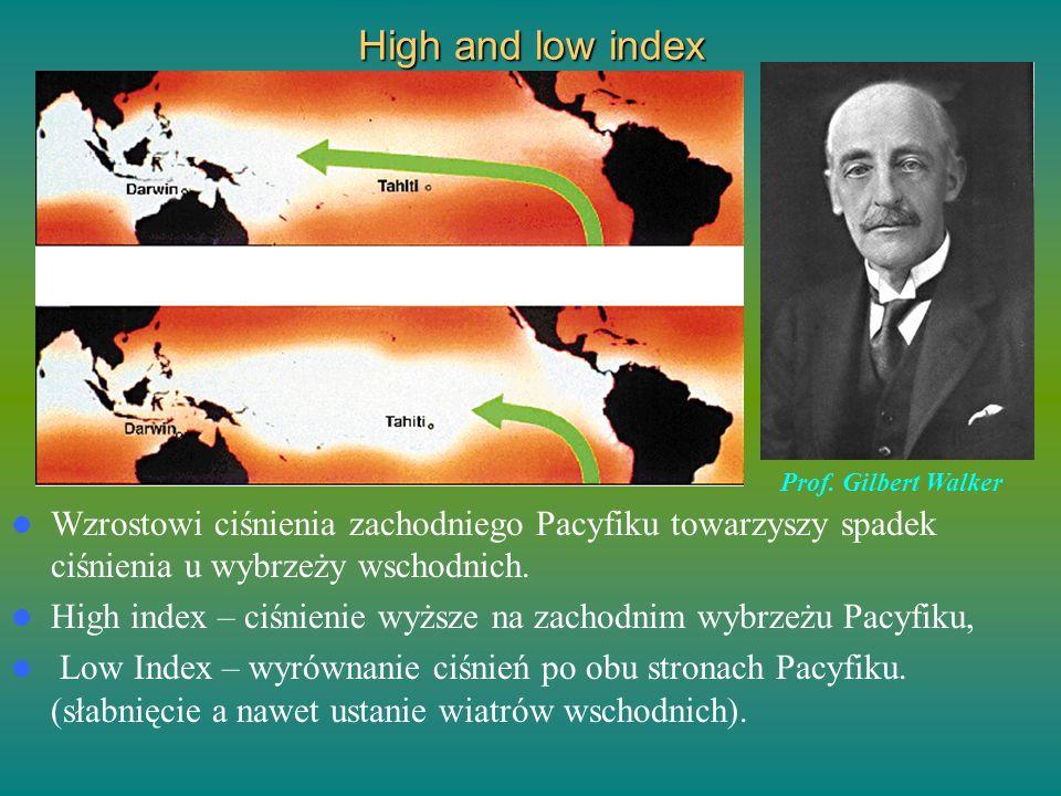 High and low index Prof. Gilbert Walker. Wzrostowi ciśnienia zachodniego Pacyfiku towarzyszy spadek ciśnienia u wybrzeży wschodnich.