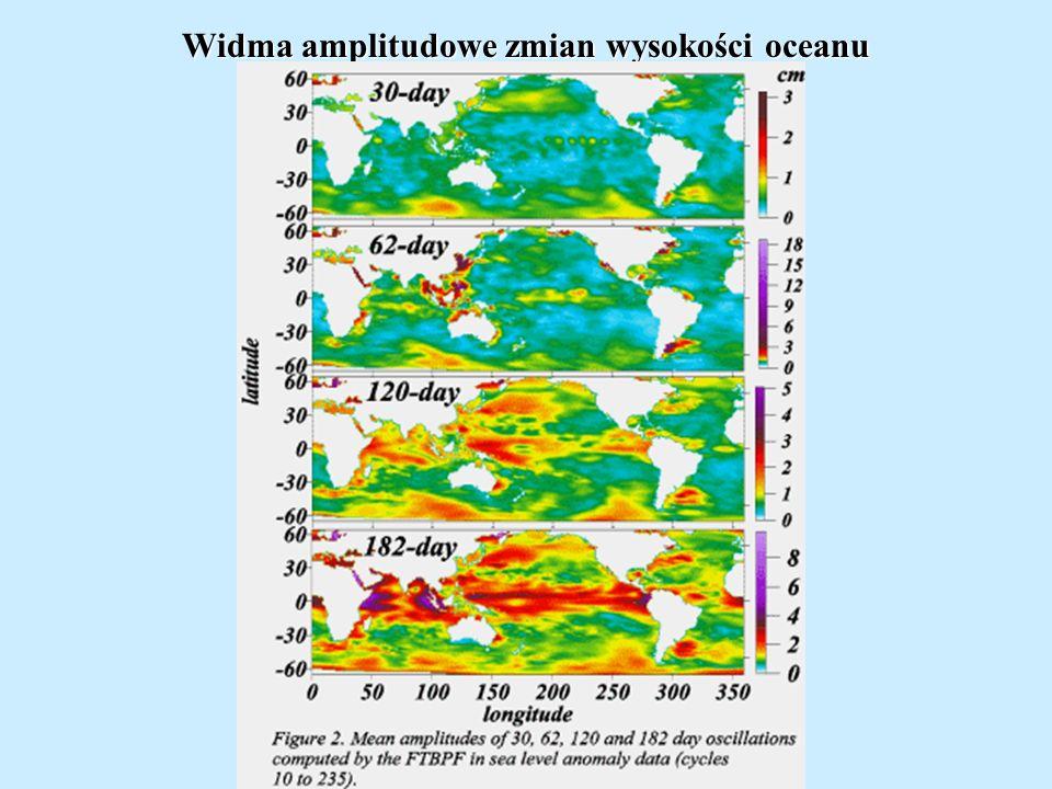 Widma amplitudowe zmian wysokości oceanu