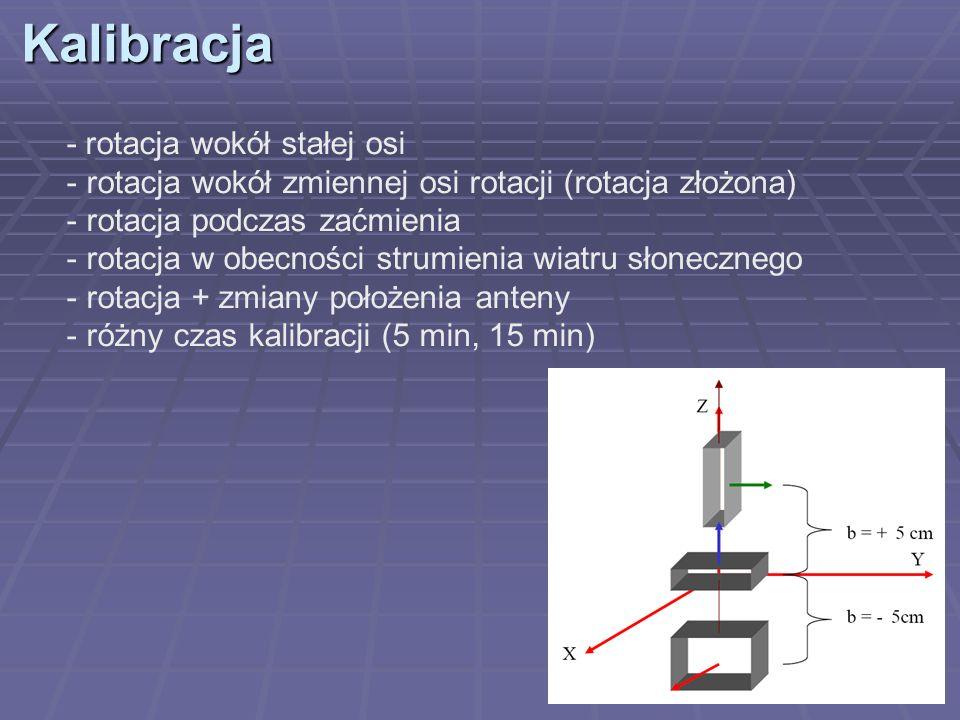 Kalibracja - rotacja wokół stałej osi