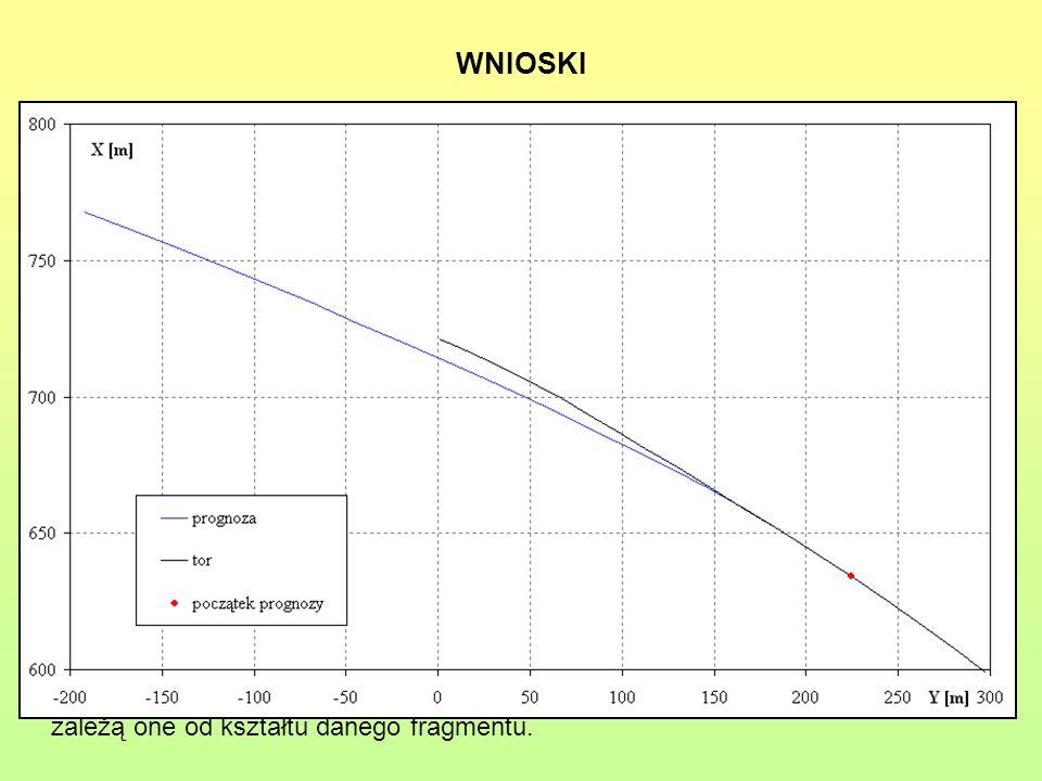 WNIOSKI Dokładności wykonanych prognoz zależą od kształtu analizowanego odcinka i od położenia punktu, w którym rozpoczyna się prognoza;