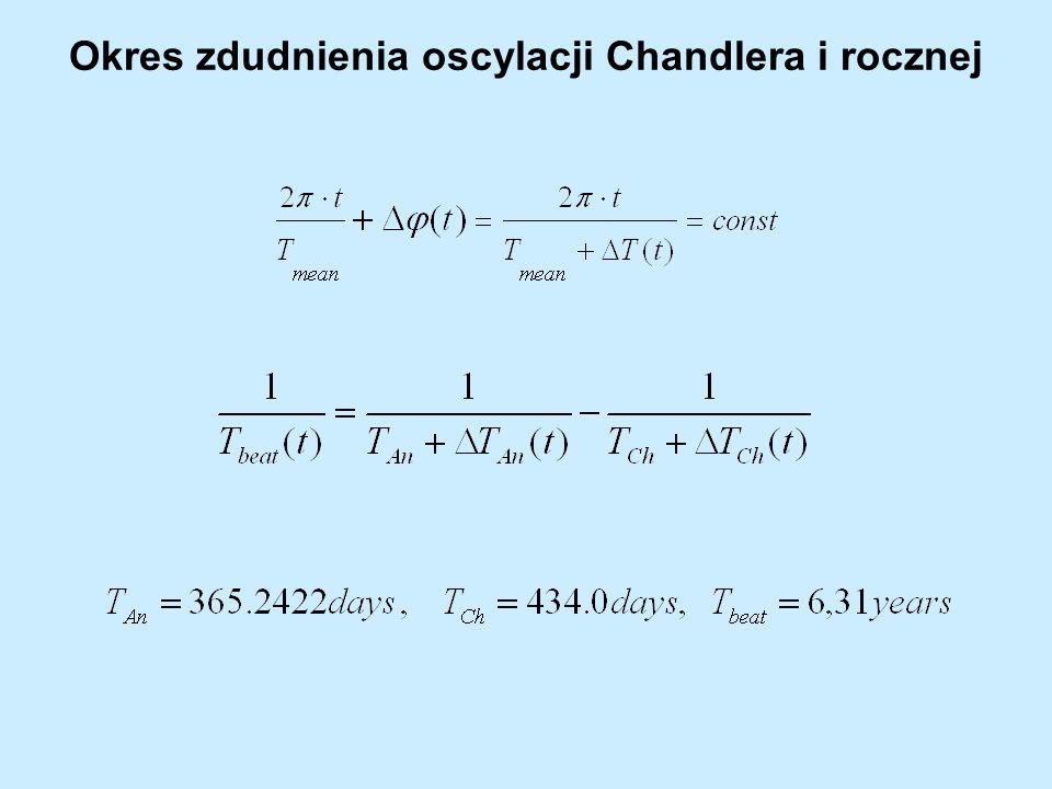 Okres zdudnienia oscylacji Chandlera i rocznej